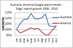 cats long term demand trend australia usa