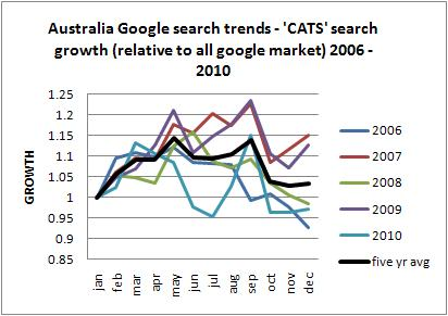 cats australia long term trends