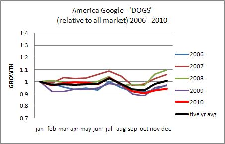 america dogs google trends