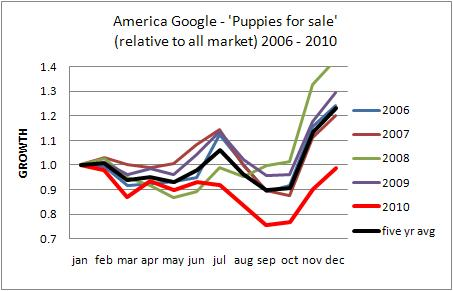 America puppies for sale Google trends