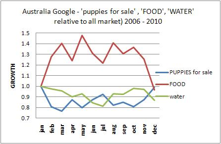 australia puppy food water trend