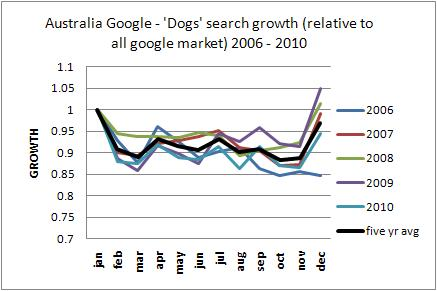 Australia dogs Google trends