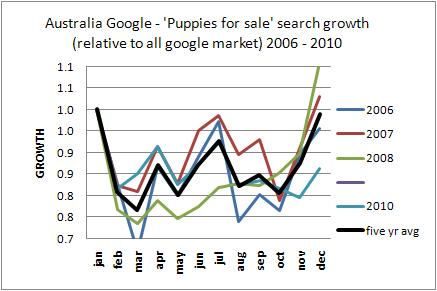 Australia puppies for sale trends