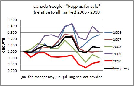 Canada puppies for sale trends