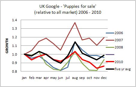 UK puppies for sale trends