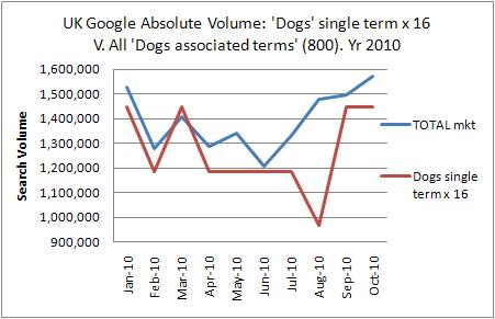 UK dogs single term v all dog market terms
