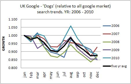 UK dog long term trends 2010