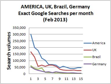 America UK German Brazil Dog industry trends 2013
