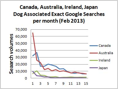 Dog Industry trend 2013 Australia Canada Ireland Japan